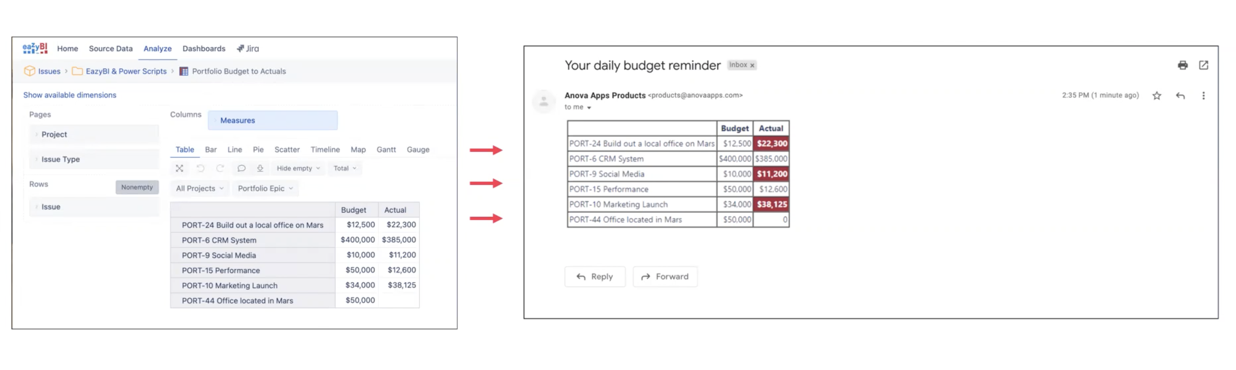 Daily budget reminder set up using EazyBI and Power Scripts for Jira