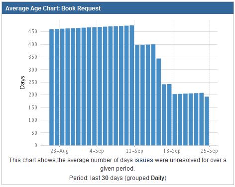 Average age report