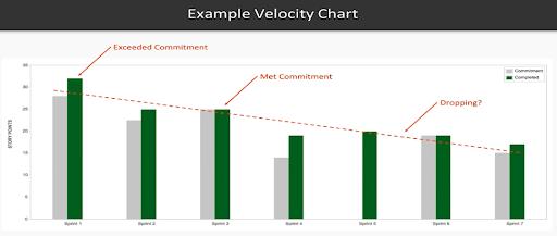 Example Velocity Chart