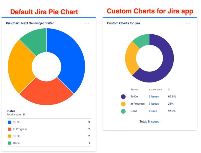 Jira pie chart report