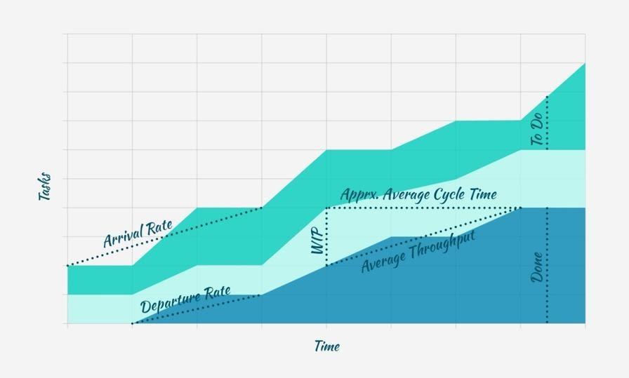 Jira cumulative flow diagram