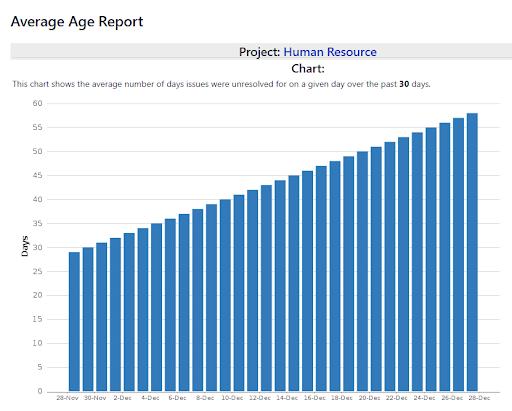 Jira average age report