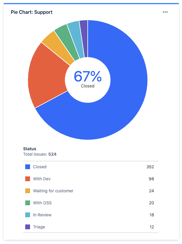 Jira Workload pie chart report