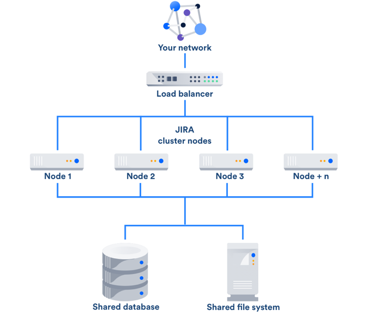 Jira Network and Load Balancer With Cluster Nodes